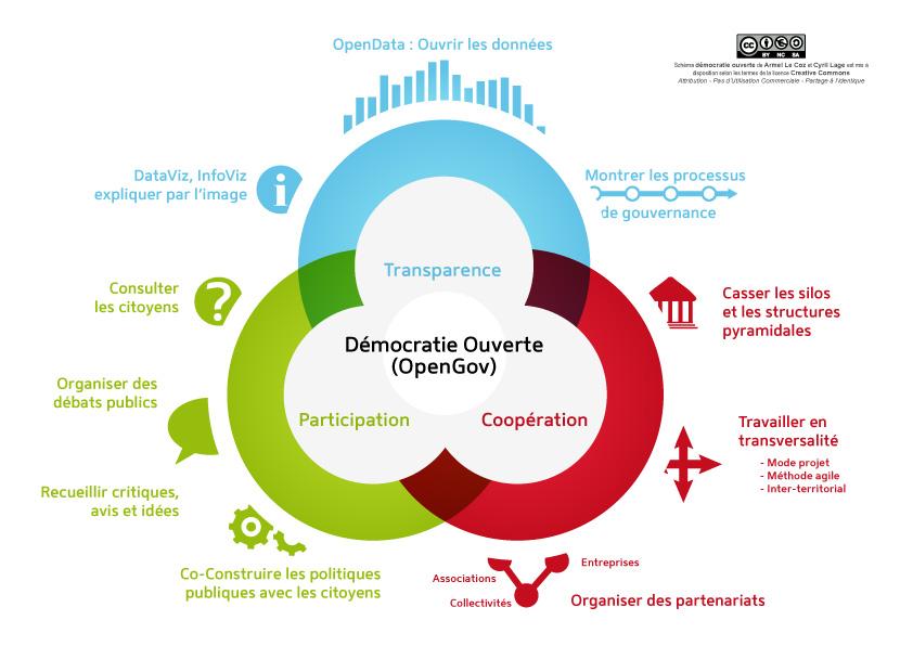 Vers davantage de démocratie participative grâce aux données ouvertes