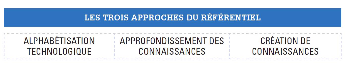 Trois approches du Référentiel de compétences en technologies de l'information et de la communication pour les enseignants (UNESCO, 2011)