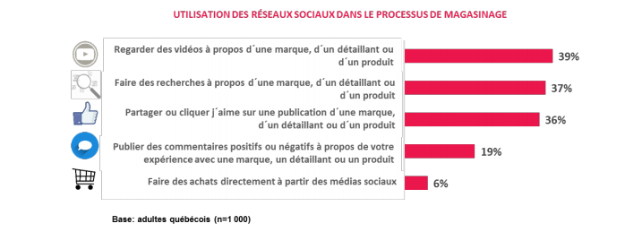 processus de magasinage